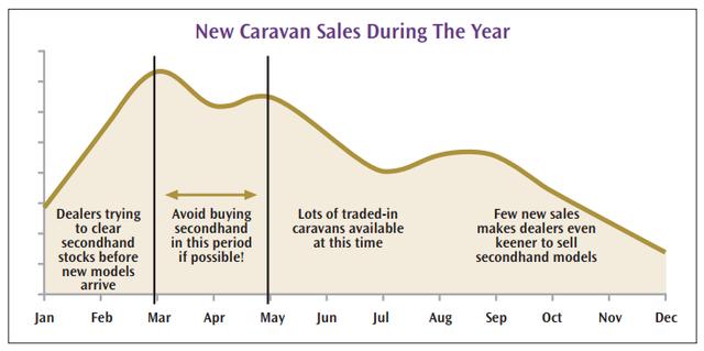 new caravan sales